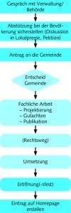 Ablauf_BGZ_Zentrum